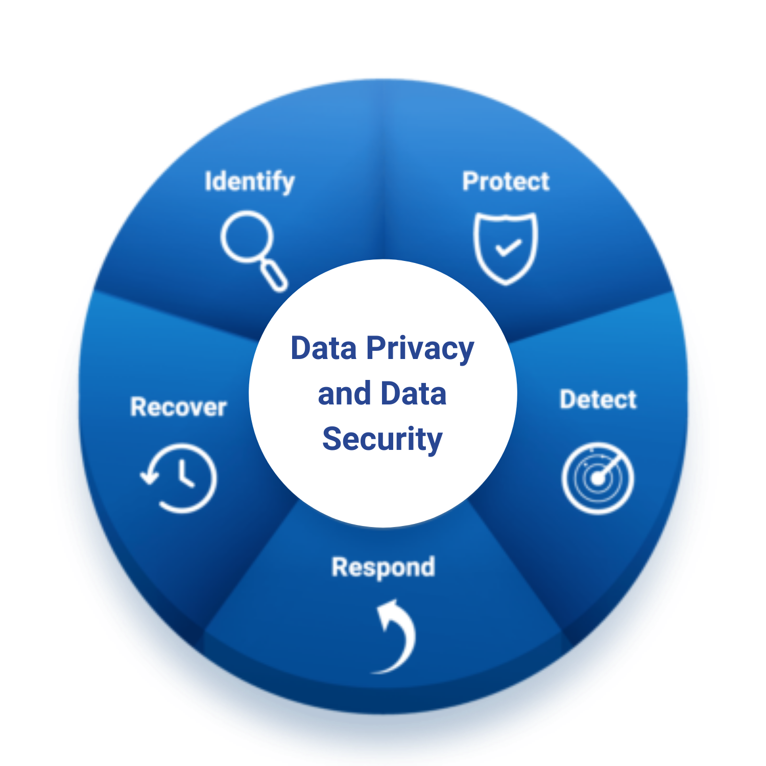 ZA Support Data Privacy
